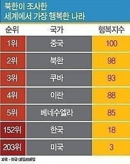 북한이 조사한 세계에서 행복한 나라.jpg