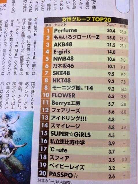 일본걸그룹-14년-랭킹.jpg