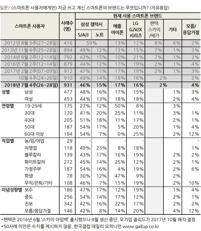 한국갤럽 스마트폰 사용률 조사 결과.jpg